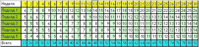 Нижний Новгород таблица подтягиваний на турнике до 100 раз же